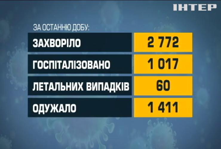 COVID-19 в Україні: шість десятків людей померли від ускладнень минулої доби