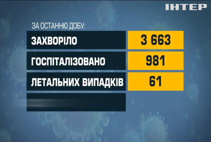 COVID-19 в Україні: майже три тисячі сімсот людей інфікувалися за добу