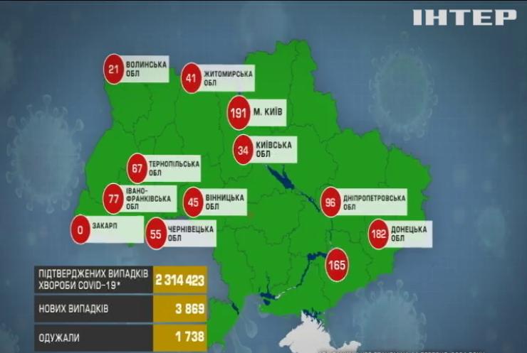 COVID-19 в Україні: майже чотири тисячі інфікованих людей за минулу добу