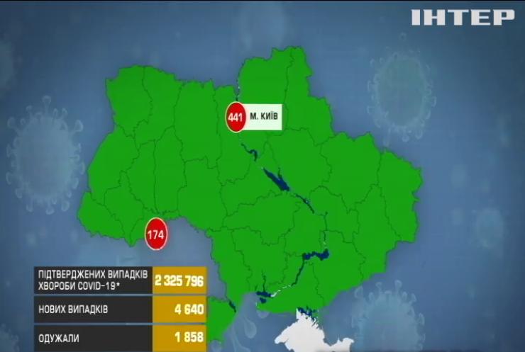 Коронавірус в Україні: госпіталізували понад 1,5 тисячі заражених