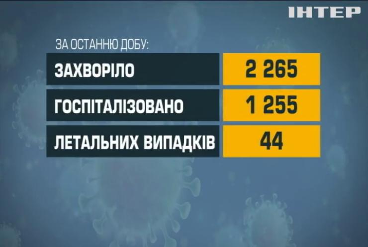 Коронавірус в Україні: 44 людини померли