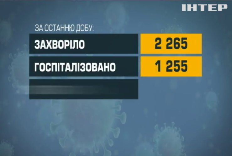 Україна на дев'ятнадцятому місці у світі за поширенням COVID-19