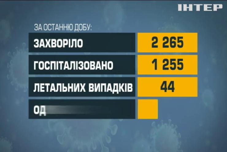 В Україні 44 людини померли від коронавірусу