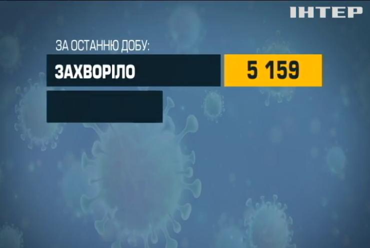 Коронавірусні хроніки: в Україні зафіксували 5 тисяч нових випадків зараження