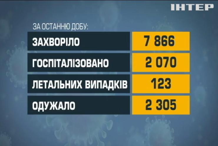 Статистика захворюваності на COVID-19 в Україні погіршується