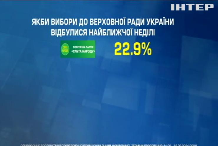 """Центр """"Соціальний моніторинг"""" оприлюднив рейтинг політичних партій"""
