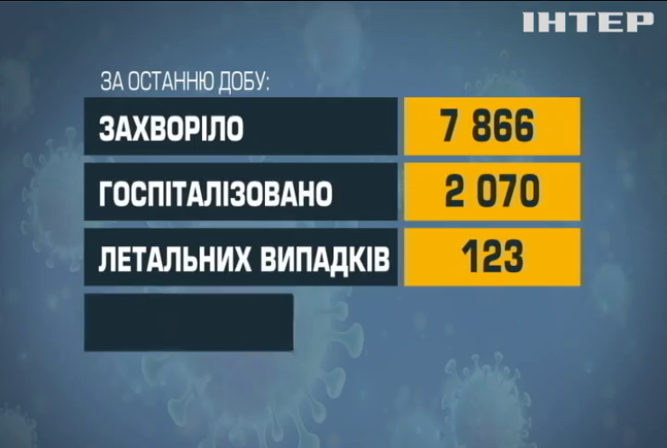 Коронавірус в Україні: зафіксовано майже 8 тисяч нових заражень