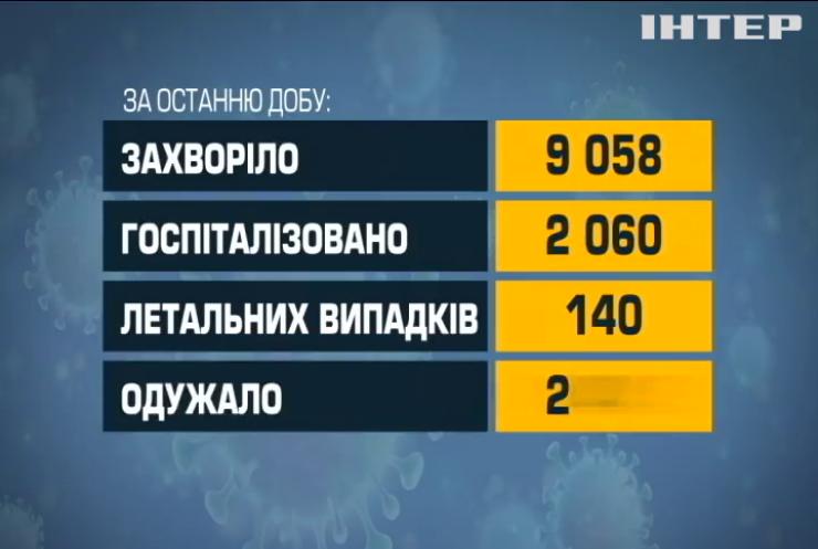 Ковід в Україні: повністю імунізувались понад 5 мільйонів громадян