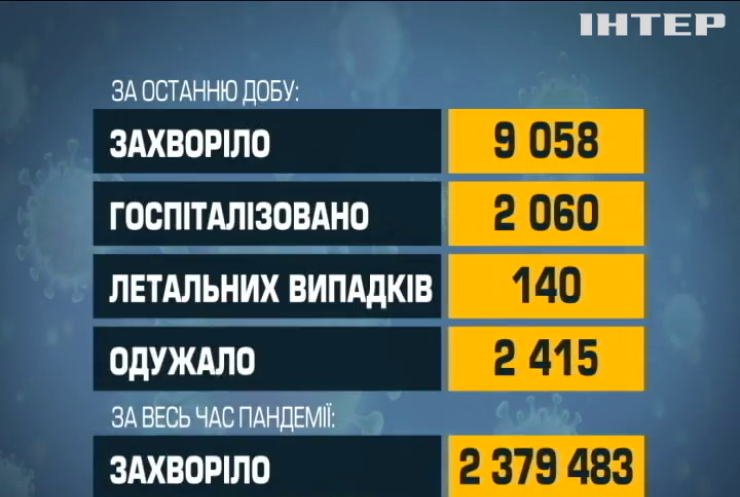 COVID-19 в Україні: понад дев'ять тисяч нових інфікувань за добу