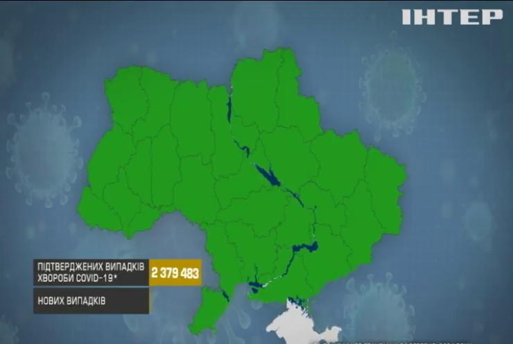 COVID- 19 в Україні: кількість інфікувань зросла майже на 70 відсотків за тиждень