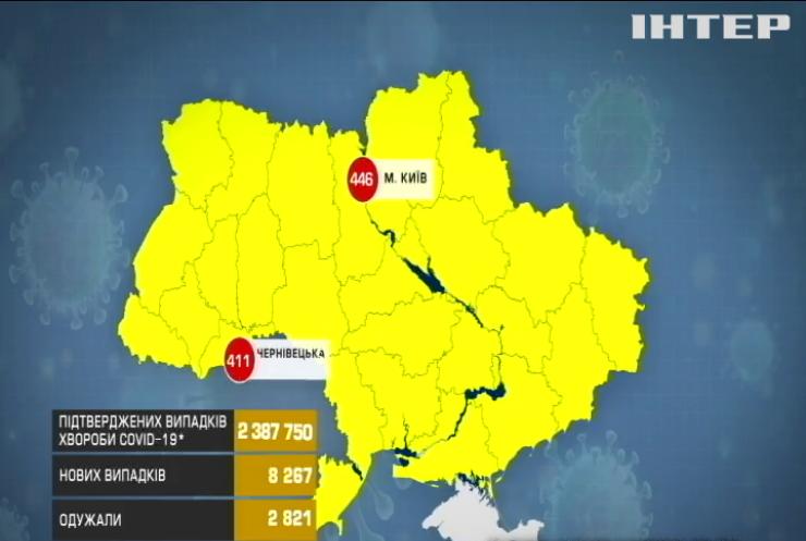 COVID-19 в Україні: понад вісім тисяч нових інфікувань за добу