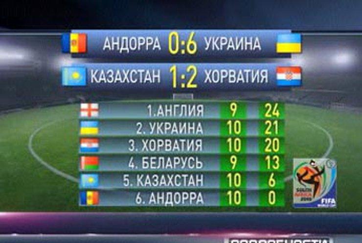 Сборная Украины по футболу победила сборную Андорры со счетом 6:0