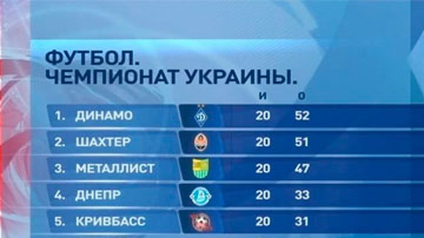 чемпионат украины по футболу турнирная таблица 2012-2013