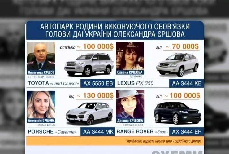 Екс-голова ДАІ не декларував розкішні авто та будинки