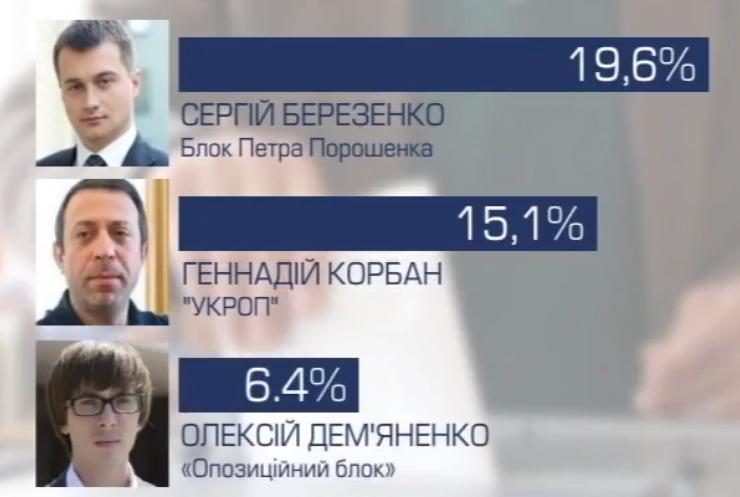 У Чернігові 20% громадян не прийдуть на вибори 205 округу