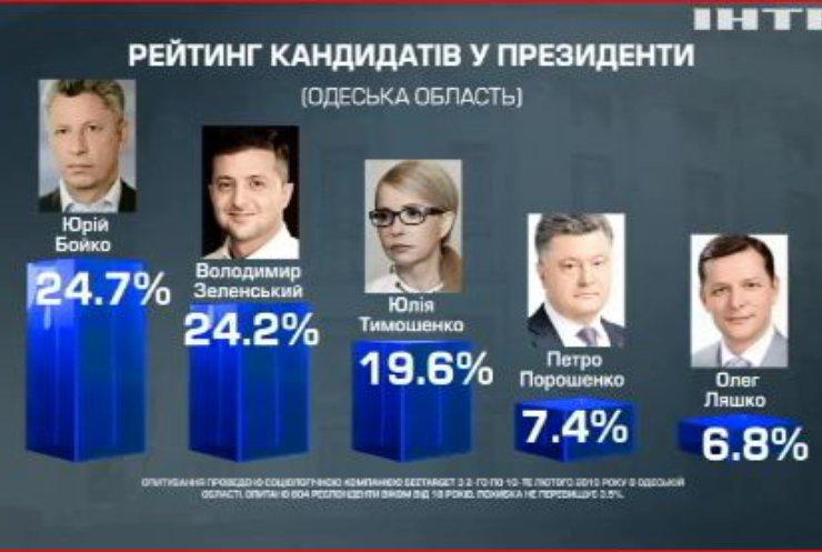 Вибори-2019: Юрій Бойко має найвищий рейтинг серед виборців в Одеській області - соцопитування