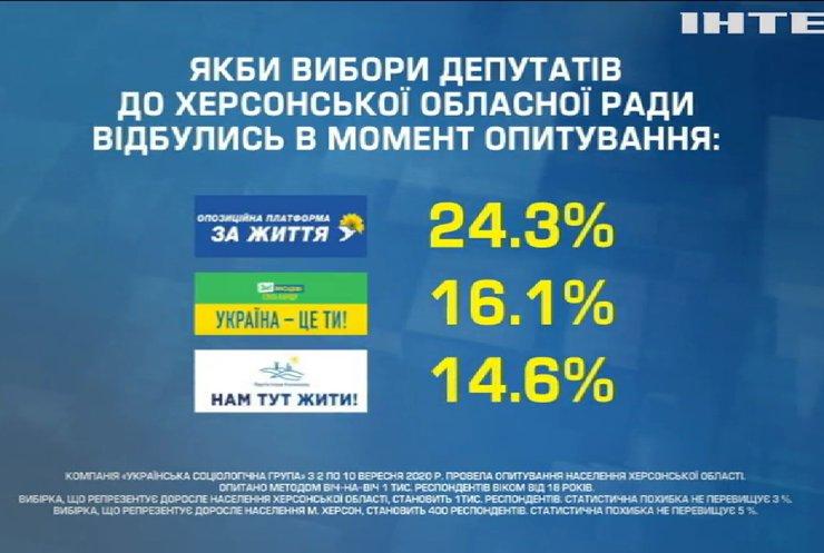 """""""Опозиційна платформа - За життя"""" очолила рейтинг політичних вподобань на Херсонщині"""