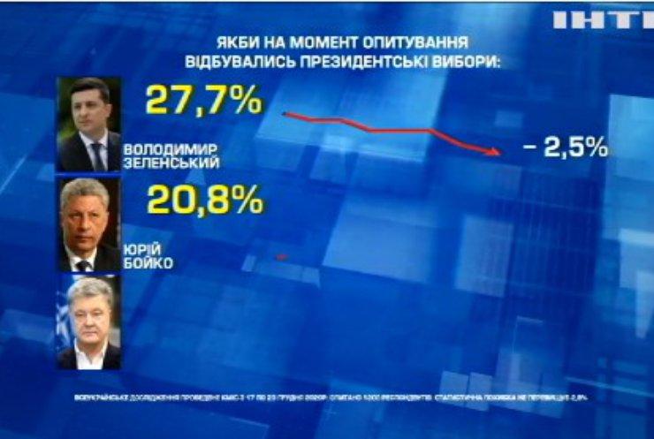 Довіра до Зеленського: скільки громадян готові проголосувати за дійсного президента?