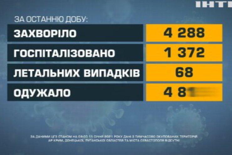COVID-19 в Україні: найбільше інфікуються на Запоріжжі
