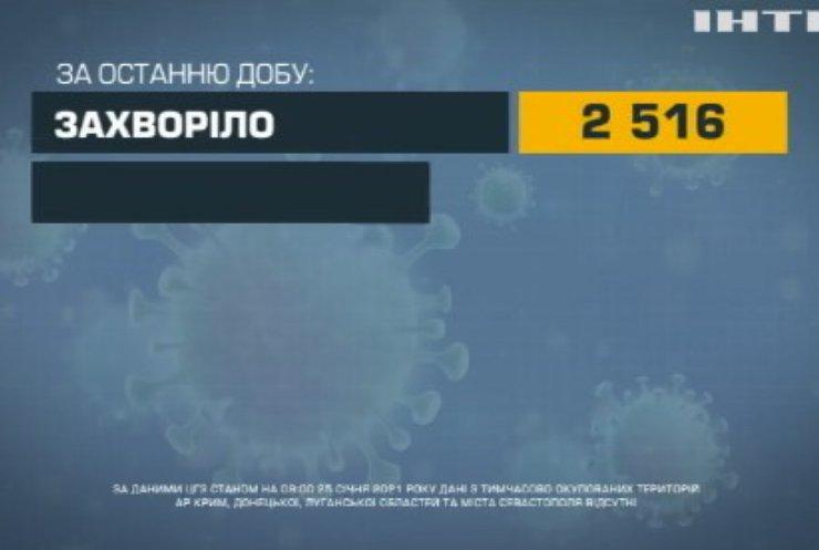 COVID-19 в Україні: найбільше інфікуються на Одещині