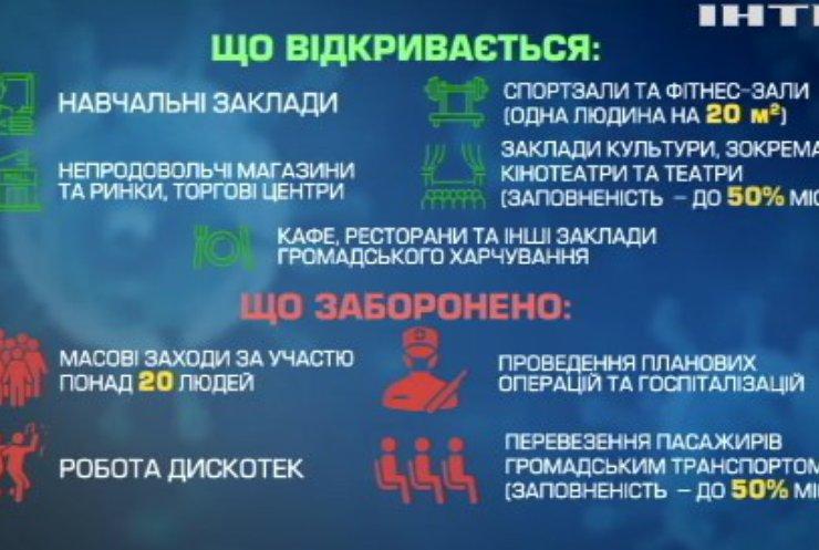 """Україна повертається у """"помаранчеву"""" зону"""
