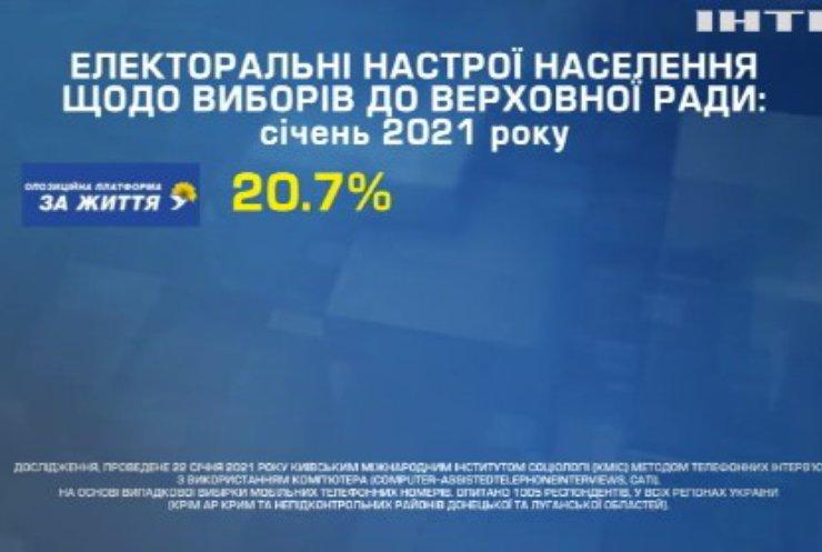 Київський міжнародний інститут провів опитування щодо виборів до Верховної Ради