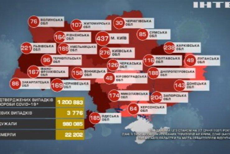 COVID-19 в Україні: у МОЗі продовжують закуповувати ПЛР-тести