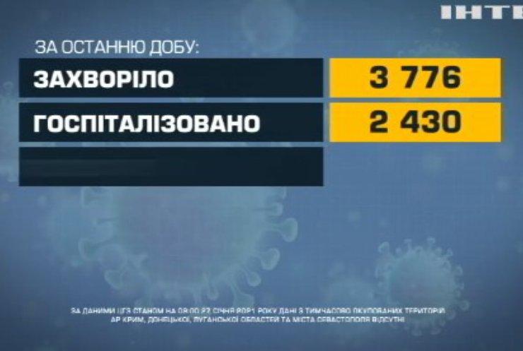 COVID-19 в Україні: найбільше інфікуються у Києві
