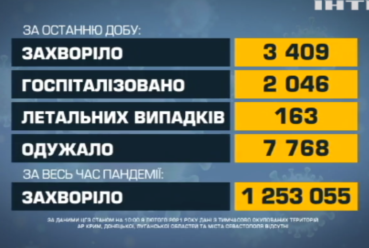 COVID-19 в Україні: найбільше інфікуювань виявили на Прикарпатті
