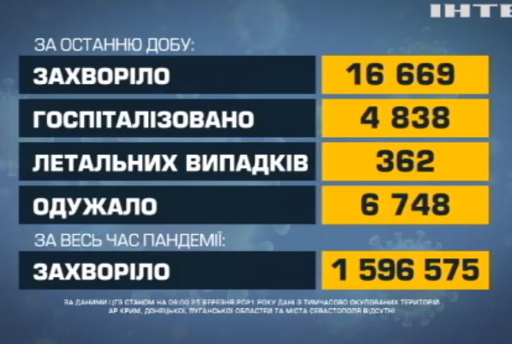 Україна б'є власні рекорди по захворюваності на COVID-19
