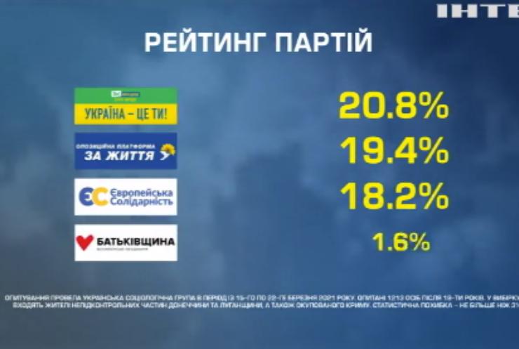 Українська соціологічна група порахувала шанси політиків на виборах