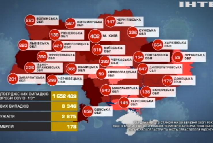 COVID-19 в Україні: за минулу добу щепили півтори тисячі людей