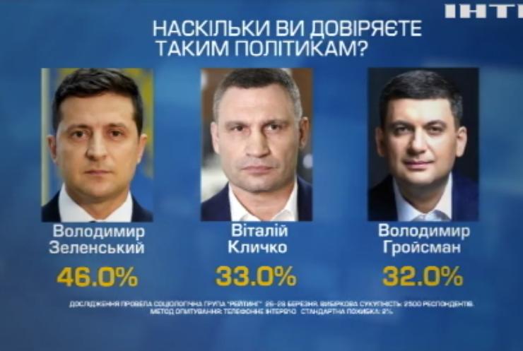 """Група """"Рейтинг"""" оприлюднила результати опитувань про довіру до влади"""