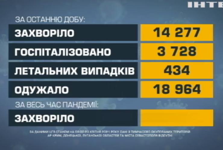 COVID-19 в Україні: щепили вже понад пів мільйона жителів