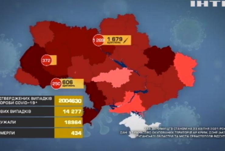 В Україні йде на спад третя хвиля епідемії COVID-19