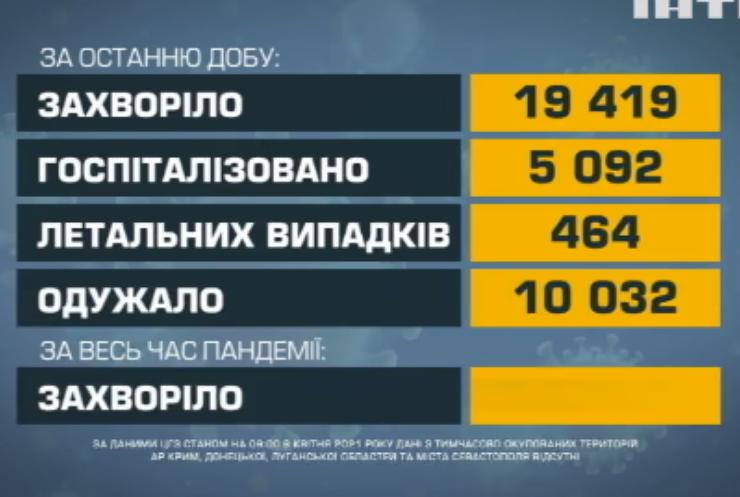 В Україні знову погіршилась статистика поширення COVID-19