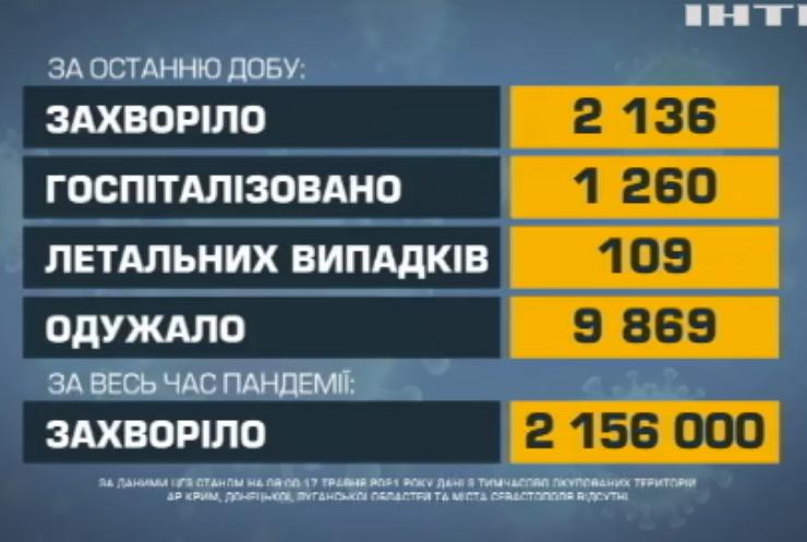 COVID-19 в Украні: померло 109 людей