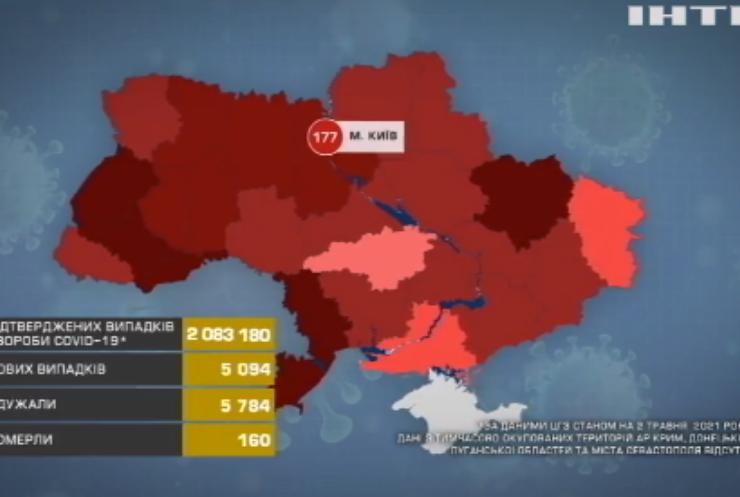 COVID-19 в Україні: інфікувались п'ять тисяч людей