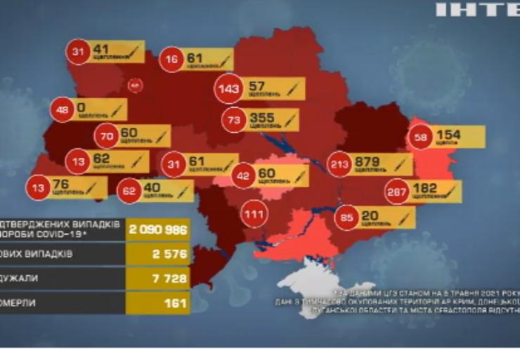 В Україні фіксують позитивну статистику захворюваності на COVID-19