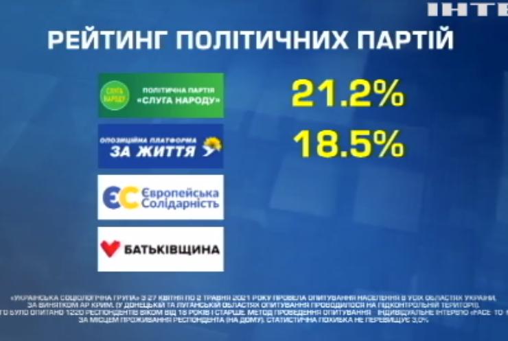 Політичні рейтинги: Юрій Бойко може зайняти президентське крісло