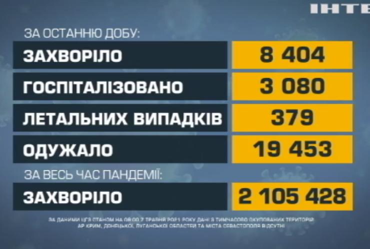 COVID-19 в Україні: померли 379 людей