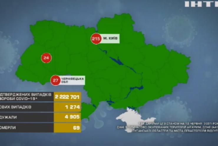 В Україні одужали від коронавірусу майже п'ять тисяч інфікованих