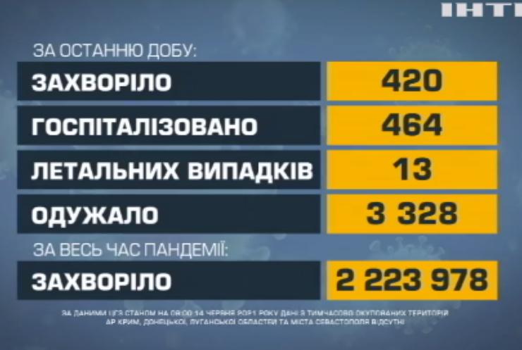 COVID-19 в Україні: одужали понад три тисячі інфікованих