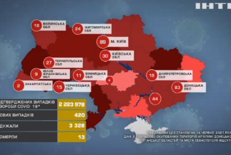 В Україні зафіксували 420 нових інфікованих на COVID-19