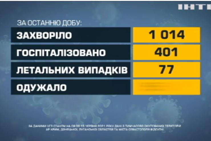 COVID-19 в Україні: одужало поняд п'ять тисяч громадян