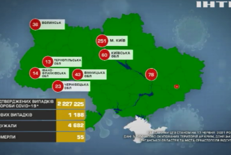 COVID-19 в Україні: одужали понад 4,5 тисячі інфікованих
