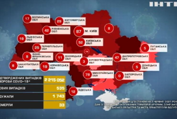 В Україні зафіксували рекордний мінімум інфікувань на COVID-19