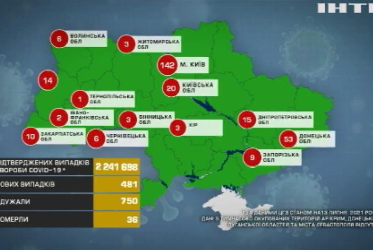 В Україні зафіксували майже пів тисячі інфікувань на COVID-19