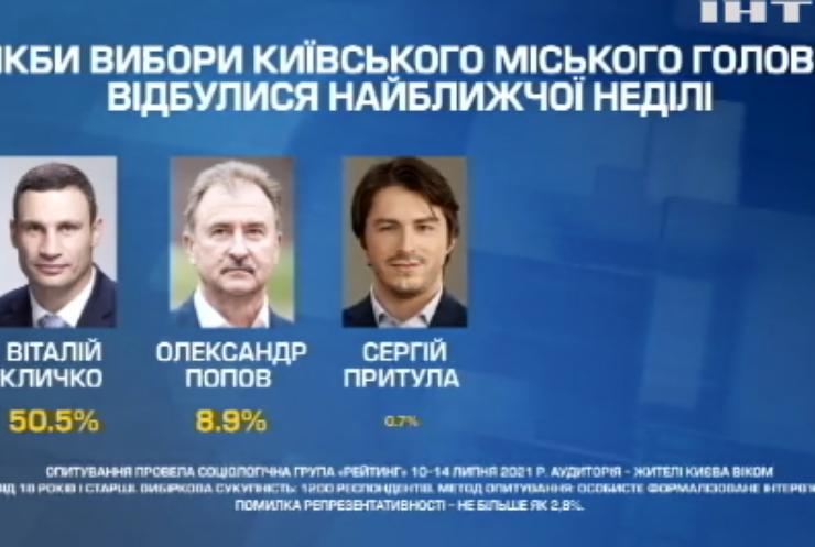 Віталій Кличко лідирує в рейтингу політиків, яким довіряють кияни
