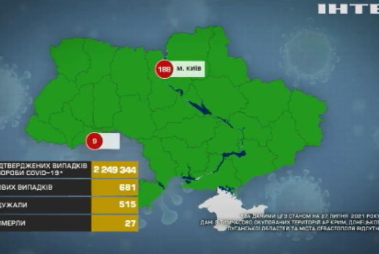 В Україні фіксують стабільно низьку статистику захворюваності на COVID-19